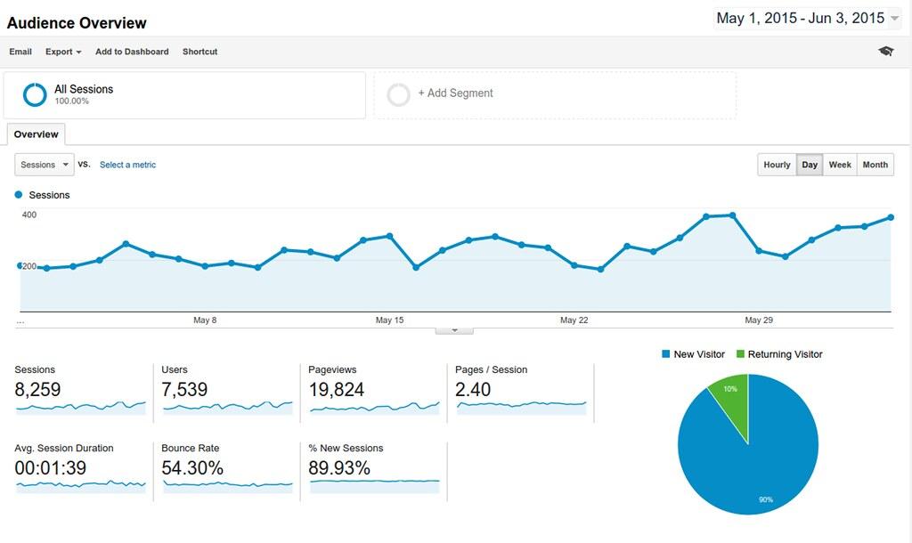 Google Analytics - herramientas SEO gratuitas