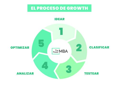 proceso de growth hacking