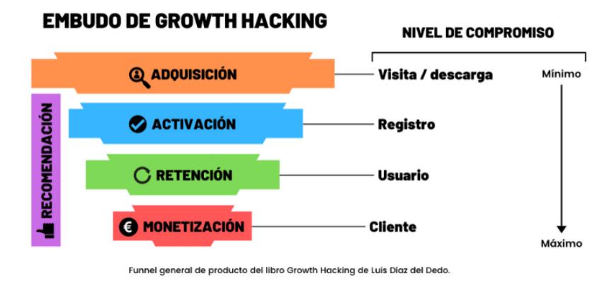 funnel de growth hacking