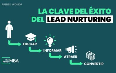 Las claves del Lead nurturing: aprende a gestionar tus leads para convertirlos en clientes